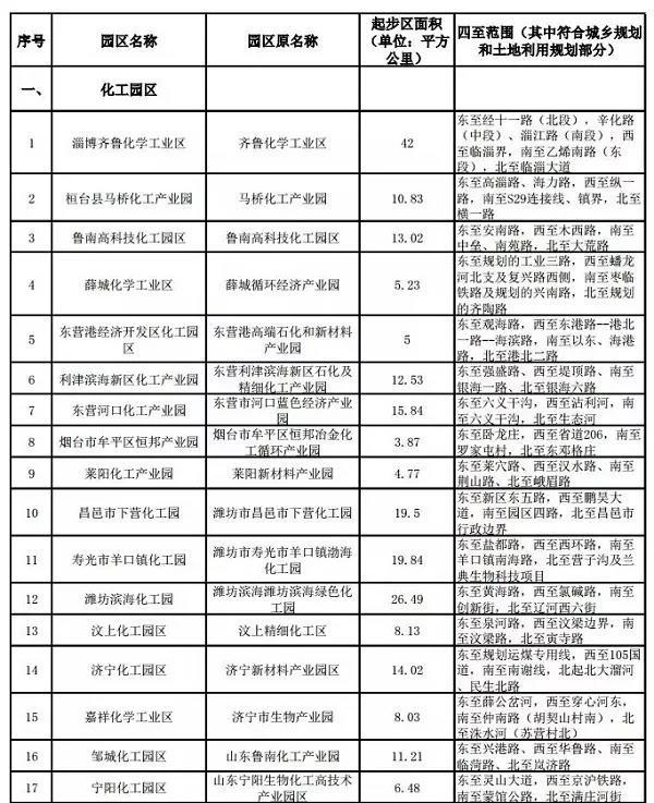 山东省最新一批拟认定化工园区名单发布
