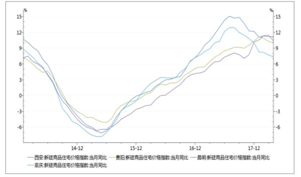 西安、贵阳、昆明、重庆价格指数同比