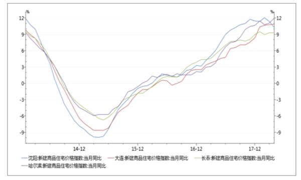 沈阳、大连、长春、哈尔滨价格指数同比