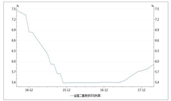 二套房平均按揭贷款利率